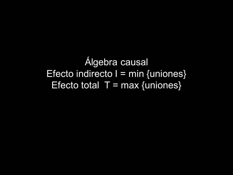 Álgebra causal Efecto indirecto I = min {uniones} Efecto total T = max {uniones}
