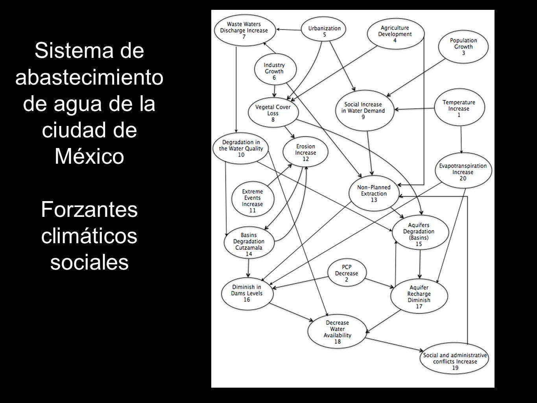 Sistema de abastecimiento de agua de la ciudad de México Forzantes climáticos sociales