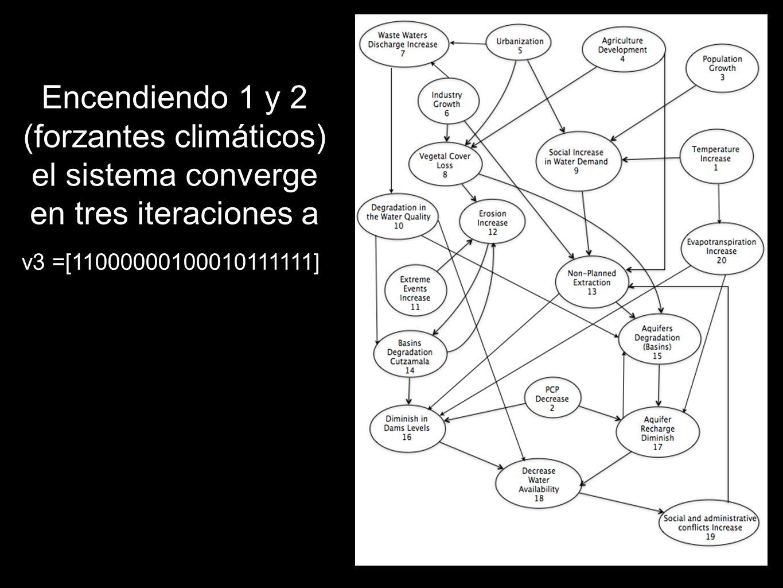 Encendiendo 1 y 2 (forzantes climáticos) el sistema converge en tres iteraciones a v3 =[11000000100010111111]