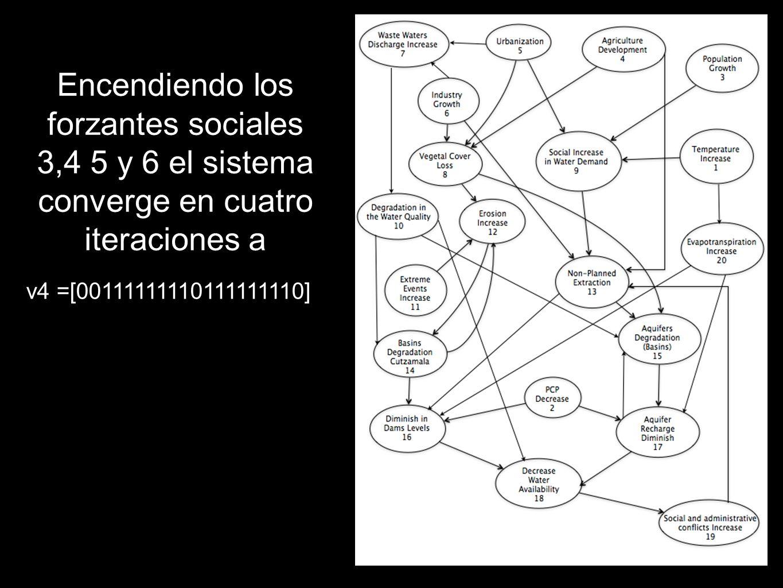 v4 =[00111111110111111110] Encendiendo los forzantes sociales 3,4 5 y 6 el sistema converge en cuatro iteraciones a