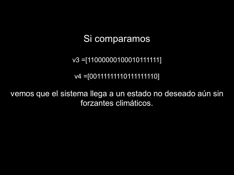 Si comparamos v3 =[11000000100010111111] v4 =[00111111110111111110] vemos que el sistema llega a un estado no deseado aún sin forzantes climáticos.