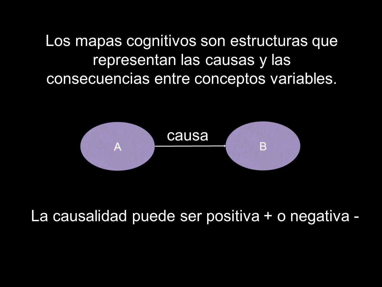 Los mapas cognitivos son estructuras que representan las causas y las consecuencias entre conceptos variables. A B La causalidad puede ser positiva +