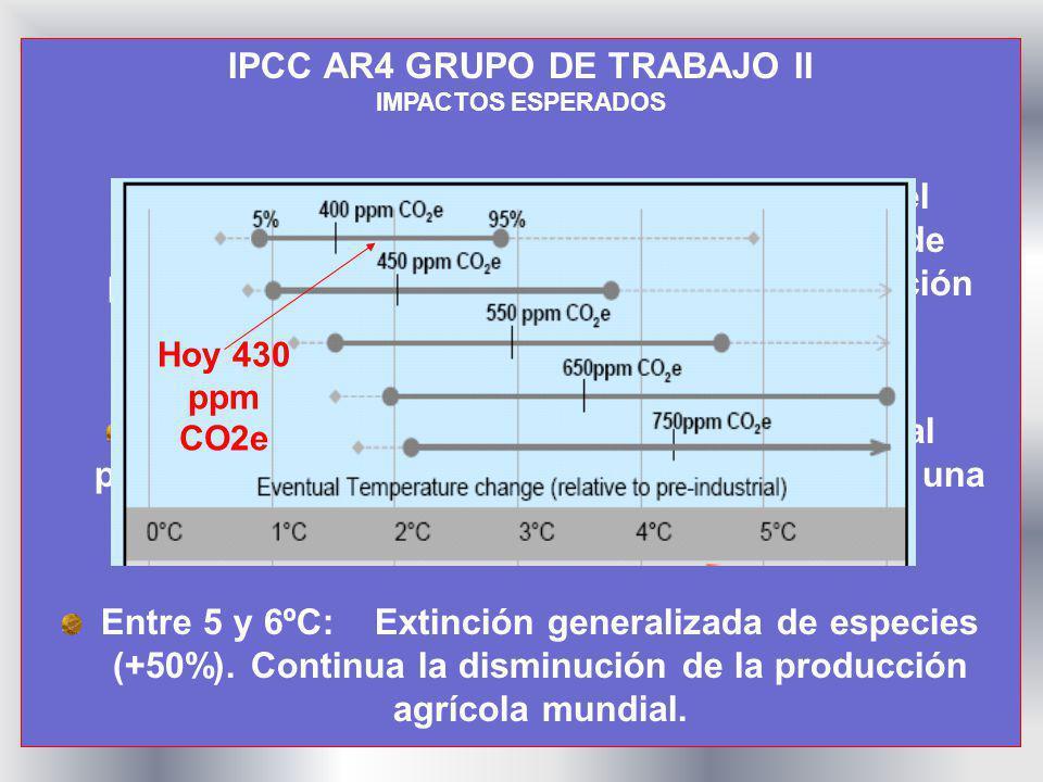 IPCC AR4 GRUPO DE TRABAJO II IMPACTOS ESPERADOS Hasta 1ºC: Algunos cambios en la ubicación de los ecosistemas; algunos aumentos en el potencial agríco