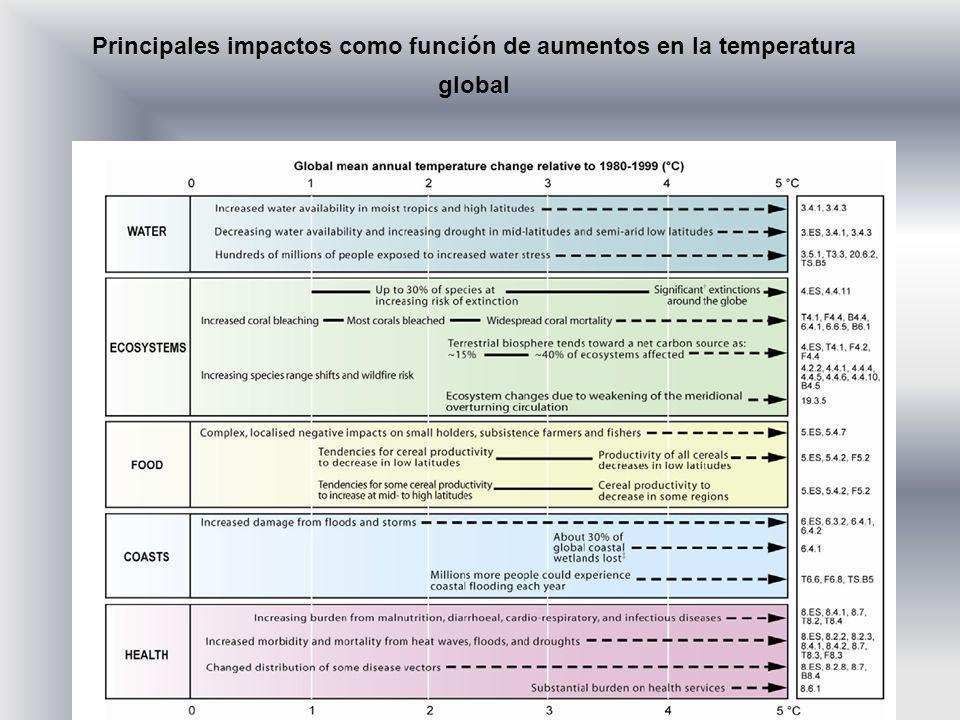 Gay, C.14 Principales impactos como función de aumentos en la temperatura global