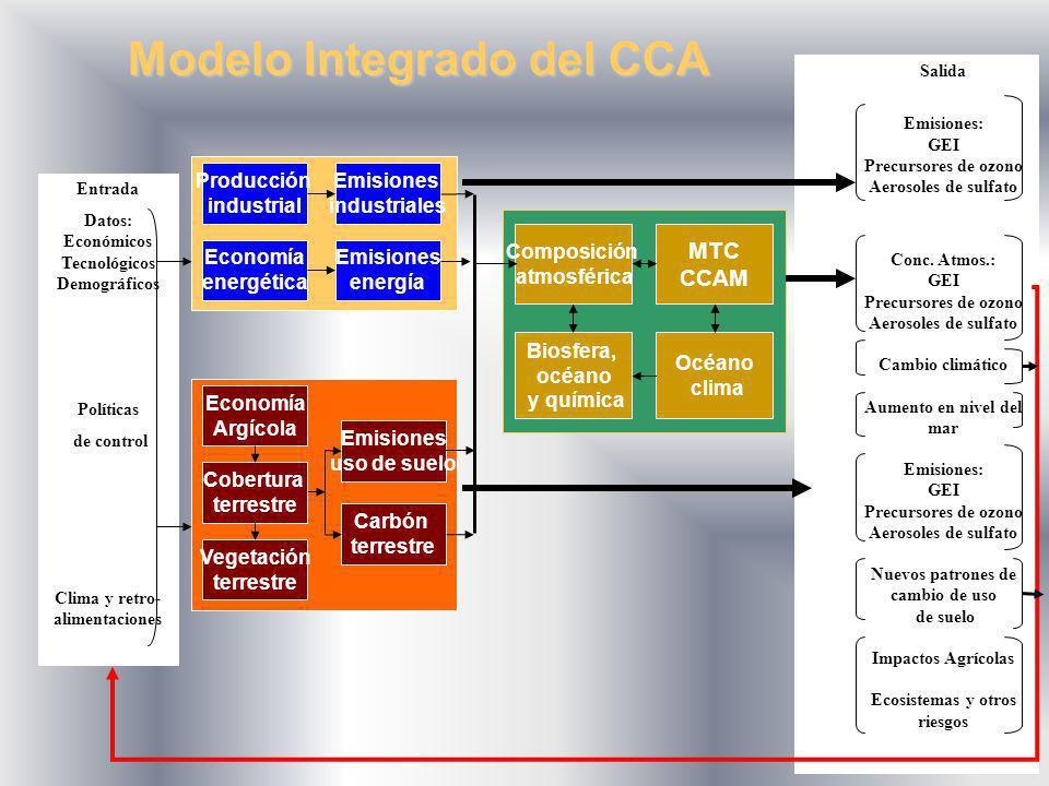 Economía Argícola Cobertura terrestre Vegetación terrestre Emisiones uso de suelo Carbón terrestre Producción industrial Emisiones industriales Econom