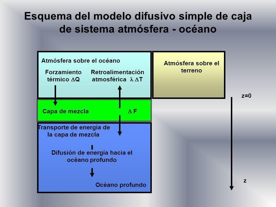 Esquema del modelo difusivo simple de caja de sistema atmósfera - océano Atmósfera sobre el océano Atmósfera sobre el terreno Capa de mezcla Forzamien