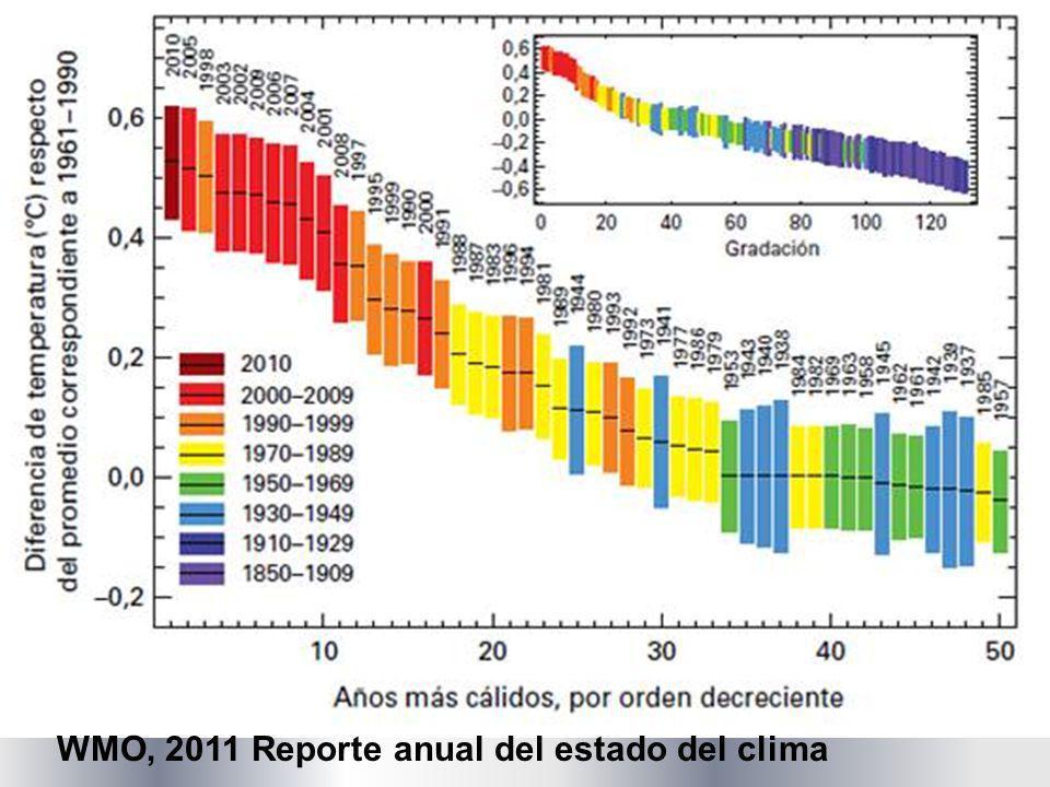 EFECTO INVERNADERO Una medida es la diferencia entre la temperatura efectiva y la temperatura media global de superficie de un planeta: DT = Te - Ts Para la Tierra: a 0.30 = So/4 = 342 W/m 2 Ts 15 °C= 288 K DT =.