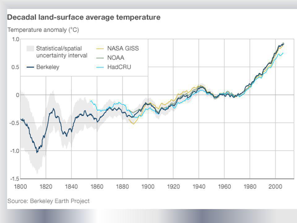 Cambios en la temperatura global y continental IPCC AR4 GRUPO DE TRABAJO I CAMBIO CLIMÁTICO OBSERVADO LA MAYOR PARTE DEL CALENTAMIENTO GLOBAL OBSERVADO DURANTE EL SIGLO XX SE DEBE MUY PROBABLEMENTE (90% DE CONFIANZA) AL AUMENTO EN LAS CONCENTRACIONES DE GASES DE EFECTO INVERNADERO CAUSADO POR EL HOMBRE.