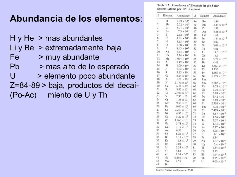 Abundancia de los elementos : H y He > mas abundantes Li y Be > extremadamente baja Fe > muy abundante Pb > mas alto de lo esperado U > elemento poco