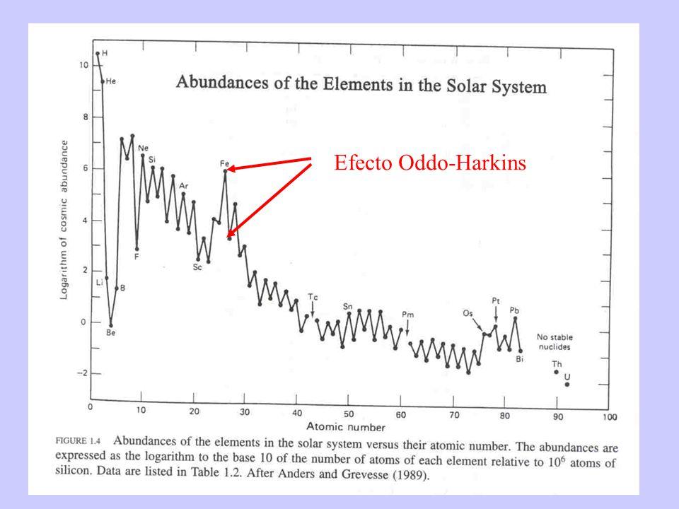 Efecto Oddo-Harkins
