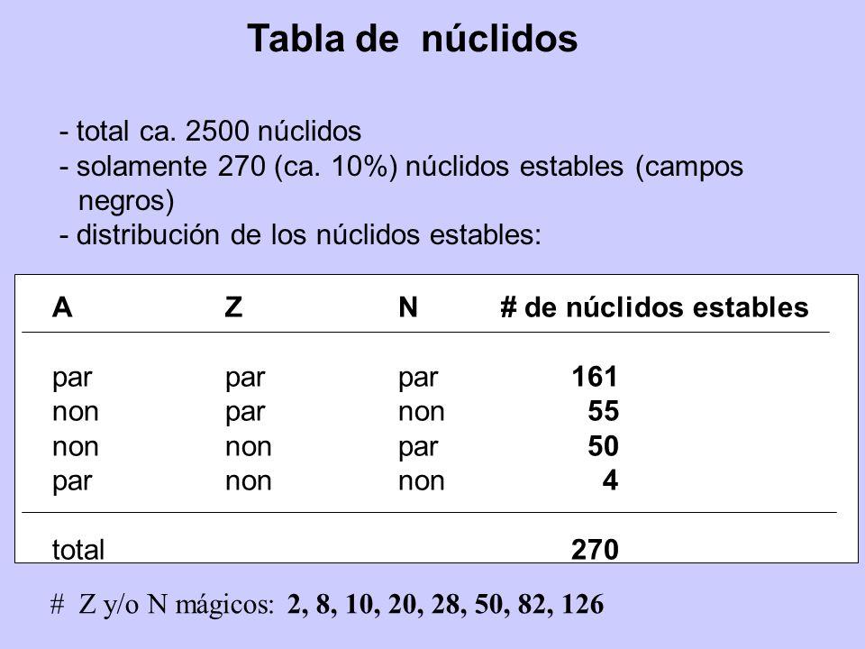 Tabla de núclidos # Z y/o N mágicos: 2, 8, 10, 20, 28, 50, 82, 126 - total ca. 2500 núclidos - solamente 270 (ca. 10%) núclidos estables (campos negro