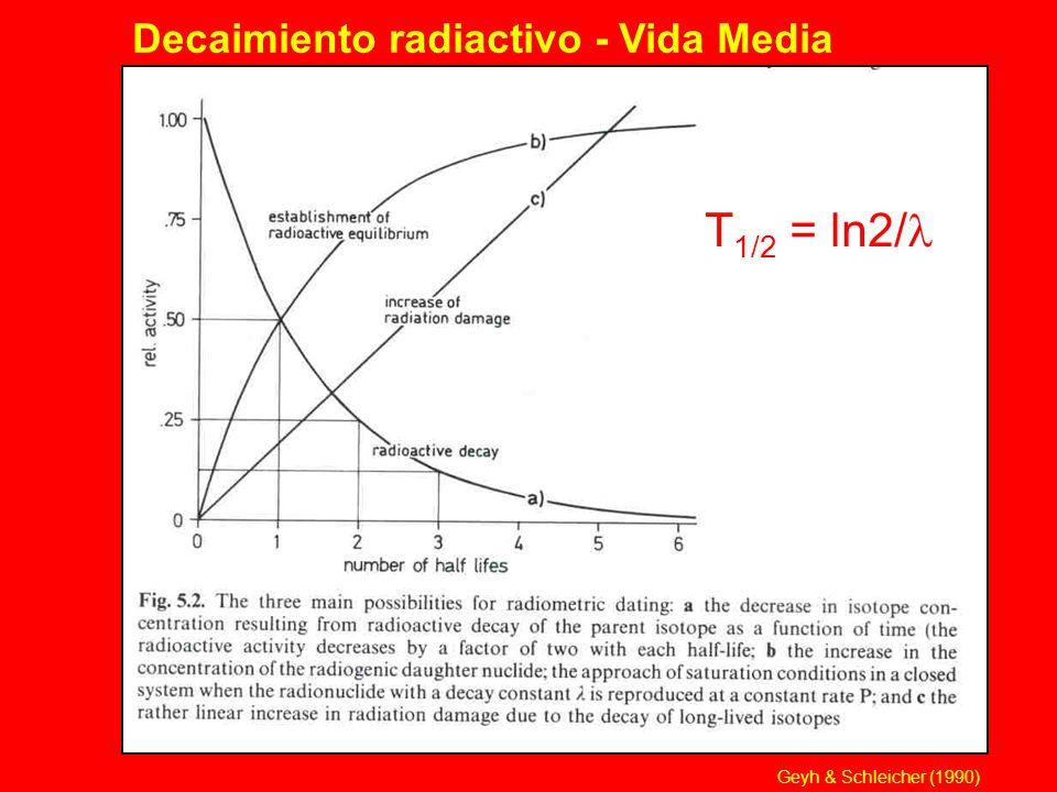 Decaimiento radiactivo - Vida Media T 1/2 = ln2/ Geyh & Schleicher (1990)