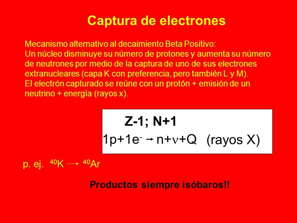 Captura de electrones Z-1; N+1 1p+1e - n+ +Q Mecanismo alternativo al decaimiento Beta Positivo: Un núcleo disminuye su número de protones y aumenta s