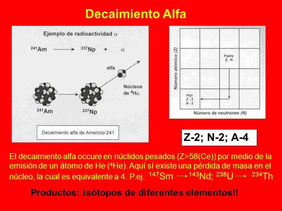 Decaimiento Alfa Z-2; N-2; A-4 El decaimiento alfa occure en núclidos pesados (Z>58(Ce)) por medio de la emisión de un átomo de He ( 4 He). Aquí sí ex
