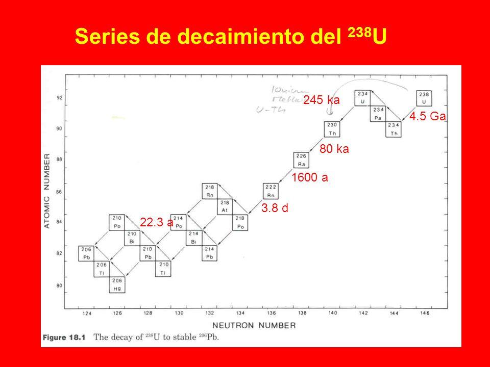Series de decaimiento del 238 U 245 ka 80 ka 4.5 Ga 1600 a 3.8 d 22.3 a
