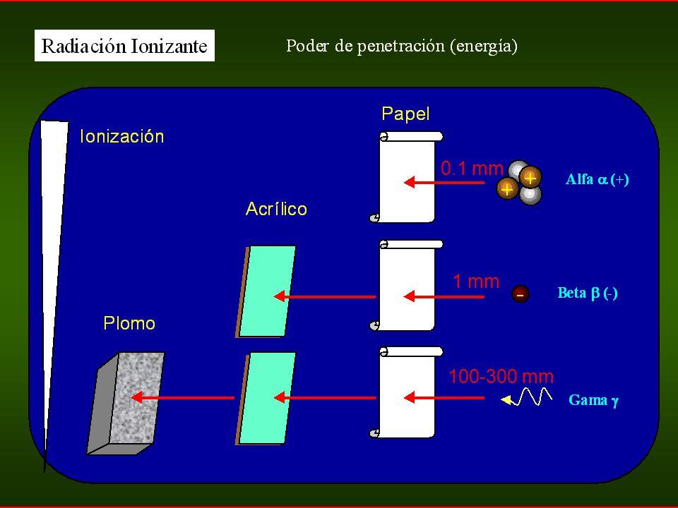 137 Cs 0.1 mm 1 mm 100-300 mm