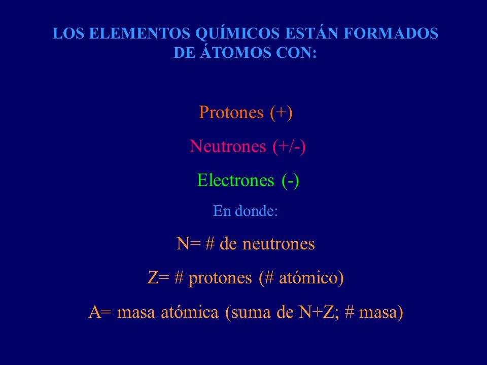 LOS ELEMENTOS QUÍMICOS ESTÁN FORMADOS DE ÁTOMOS CON: Protones (+) Neutrones (+/-) Electrones (-) En donde: N= # de neutrones Z= # protones (# atómico)