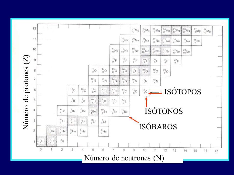 ISÓTOPOS ISÓTONOS ISÓBAROS Número de neutrones (N) Número de protones (Z)