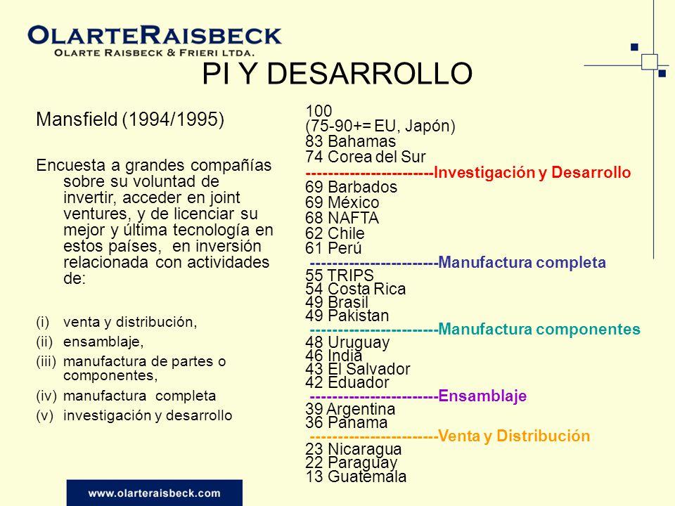 Mansfield (1994/1995) Encuesta a grandes compañías sobre su voluntad de invertir, acceder en joint ventures, y de licenciar su mejor y última tecnología en estos países, en inversión relacionada con actividades de: (i)venta y distribución, (ii)ensamblaje, (iii)manufactura de partes o componentes, (iv)manufactura completa (v)investigación y desarrollo 100 (75-90+= EU, Japón) 83 Bahamas 74 Corea del Sur ------------------------Investigación y Desarrollo 69 Barbados 69 México 68 NAFTA 62 Chile 61 Perú ------------------------Manufactura completa 55 TRIPS 54 Costa Rica 49 Brasil 49 Pakistan ------------------------Manufactura componentes 48 Uruguay 46 India 43 El Salvador 42 Eduador ------------------------Ensamblaje 39 Argentina 36 Panama ------------------------Venta y Distribución 23 Nicaragua 22 Paraguay 13 Guatemala PI Y DESARROLLO