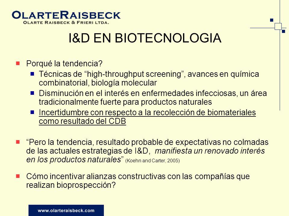 I&D EN BIOTECNOLOGIA Porqué la tendencia? Técnicas de high-throughput screening, avances en química combinatorial, biología molecular Disminución en e