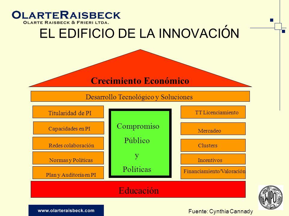 EL EDIFICIO DE LA INNOVACI Ó N Crecimiento Económico Desarrollo Tecnológico y Soluciones Redes colaboración Normas y Políticas Plan y Auditoría en PI
