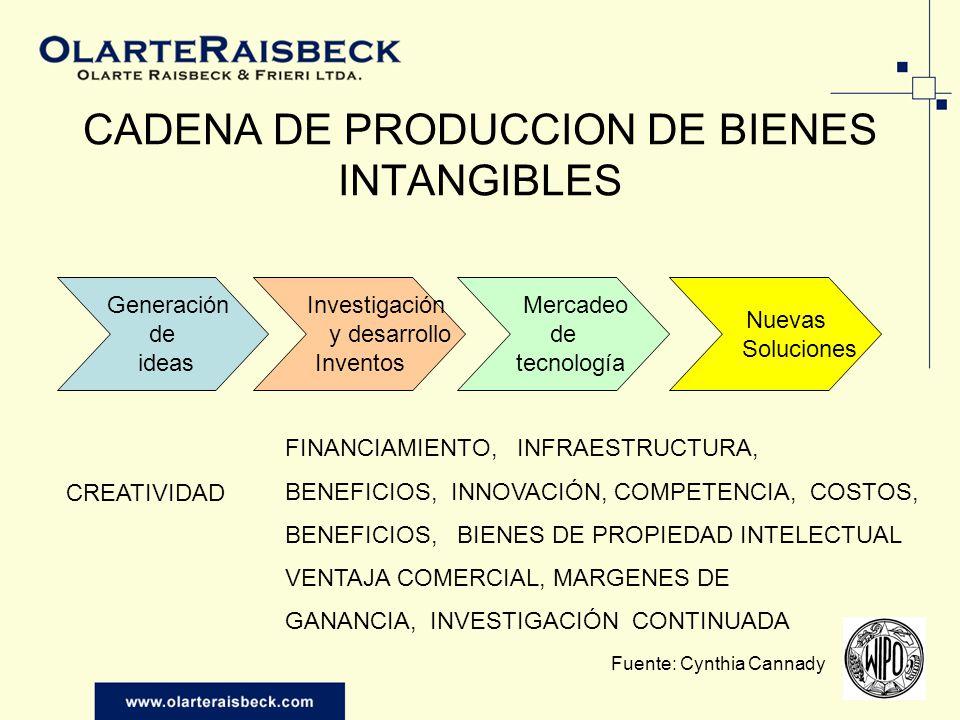 CADENA DE PRODUCCION DE BIENES INTANGIBLES Generación de ideas Investigación y desarrollo Inventos Mercadeo de tecnología Nuevas Soluciones CREATIVIDAD FINANCIAMIENTO, INFRAESTRUCTURA, BENEFICIOS, INNOVACIÓN, COMPETENCIA, COSTOS, BENEFICIOS, BIENES DE PROPIEDAD INTELECTUAL VENTAJA COMERCIAL, MARGENES DE GANANCIA, INVESTIGACIÓN CONTINUADA Fuente: Cynthia Cannady
