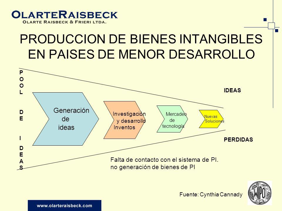 TEMAS ¿Cuál ha sido el impacto de la PI en el desarrollo de la Industria biotecnológica en Latinoamérica.