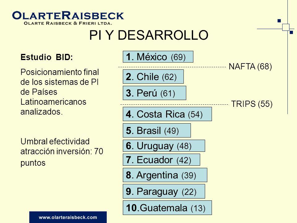 PI Y DESARROLLO 1. México (69) 2. Chile (62) 3. Perú (61) 4. Costa Rica (54) 5. Brasil (49) 6. Uruguay (48) 7. Ecuador (42) 8. Argentina (39) 9. Parag