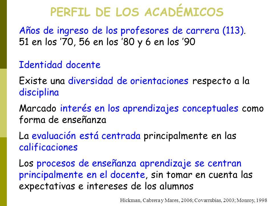 PERFIL DE LOS ACADÉMICOS Años de ingreso de los profesores de carrera (113). 51 en los 70, 56 en los 80 y 6 en los 90 Identidad docente Existe una div