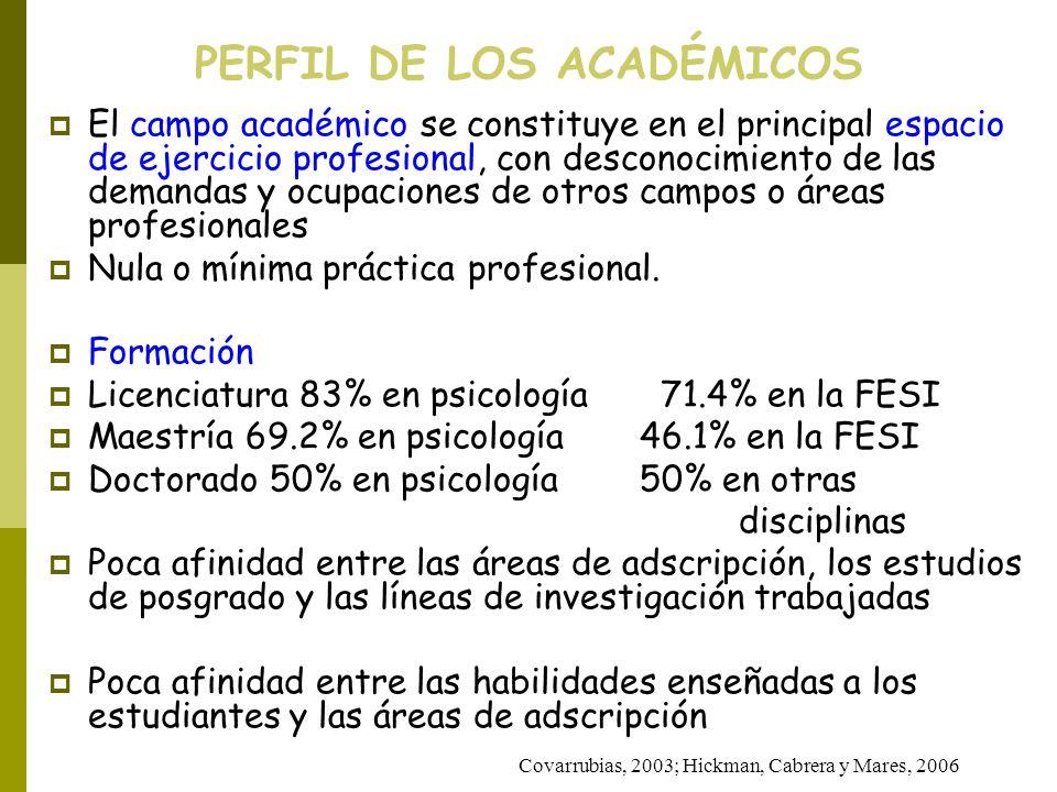 PERFIL DE LOS ACADÉMICOS Covarrubias, 2003; Hickman, Cabrera y Mares, 2006 El campo académico se constituye en el principal espacio de ejercicio profe