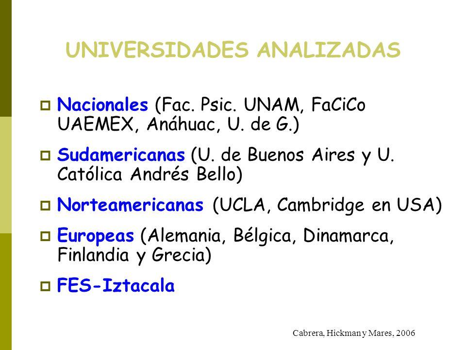 UNIVERSIDADES ANALIZADAS Nacionales (Fac. Psic. UNAM, FaCiCo UAEMEX, Anáhuac, U. de G.) Sudamericanas (U. de Buenos Aires y U. Católica Andrés Bello)