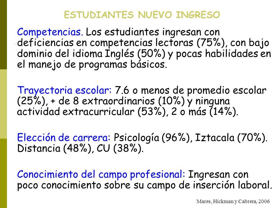 ESTUDIANTES NUEVO INGRESO Mares, Hickman y Cabrera, 2006 Competencias. Los estudiantes ingresan con deficiencias en competencias lectoras (75%), con b