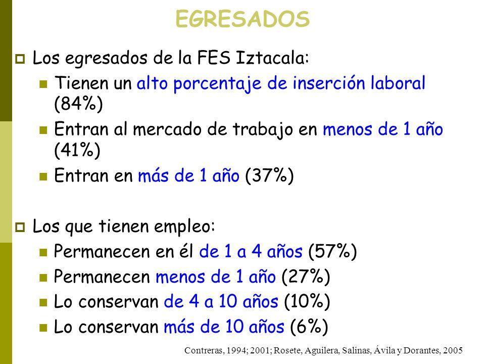 EGRESADOS Contreras, 1994; 2001; Rosete, Aguilera, Salinas, Ávila y Dorantes, 2005 Los egresados de la FES Iztacala: Tienen un alto porcentaje de inse