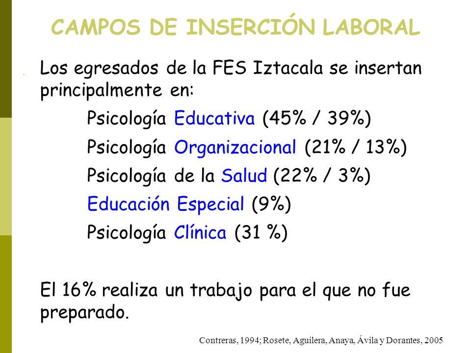 CAMPOS DE INSERCIÓN LABORAL Contreras, 1994; Rosete, Aguilera, Anaya, Ávila y Dorantes, 2005 Los egresados de la FES Iztacala se insertan principalmen