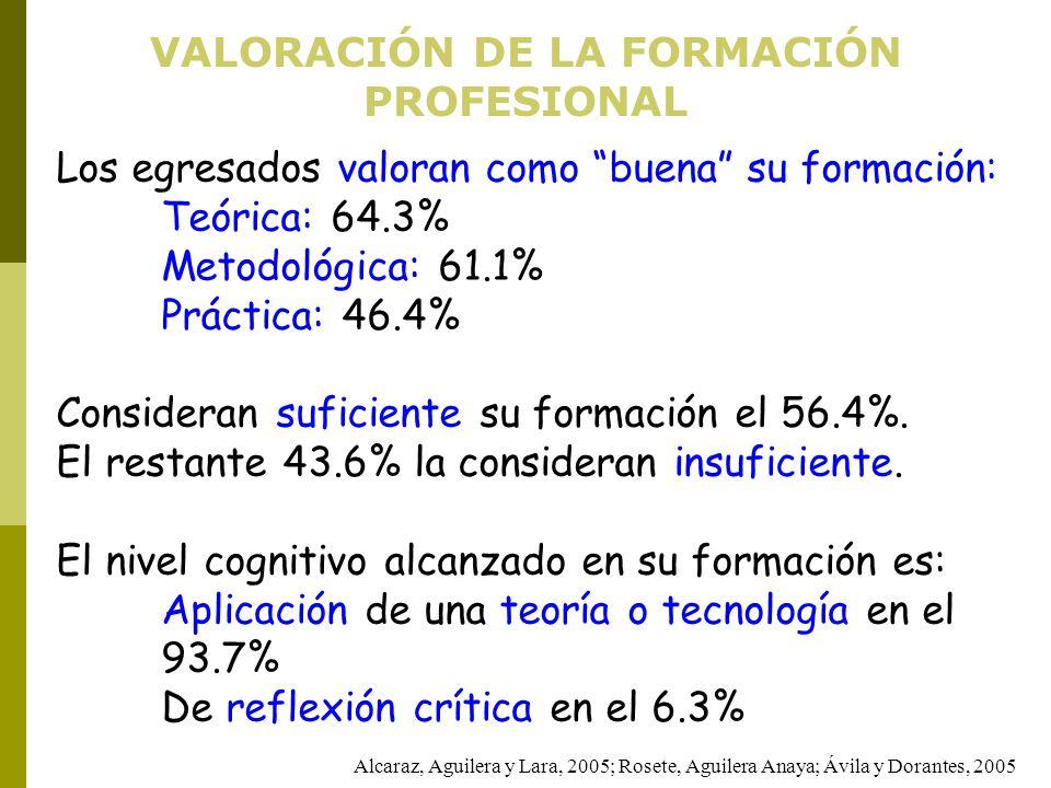 VALORACIÓN DE LA FORMACIÓN PROFESIONAL Los egresados valoran como buena su formación: Teórica: 64.3% Metodológica: 61.1% Práctica: 46.4% Consideran su