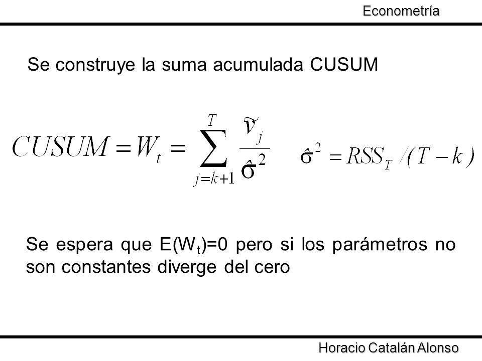 Se construye la suma acumulada CUSUM Horacio Catalán Alonso Econometría Se espera que E(W t )=0 pero si los parámetros no son constantes diverge del c
