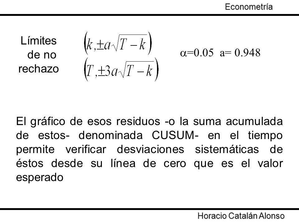 Límites de no rechazo =0.05 a= 0.948 Horacio Catalán Alonso Econometría El gráfico de esos residuos -o la suma acumulada de estos- denominada CUSUM- e