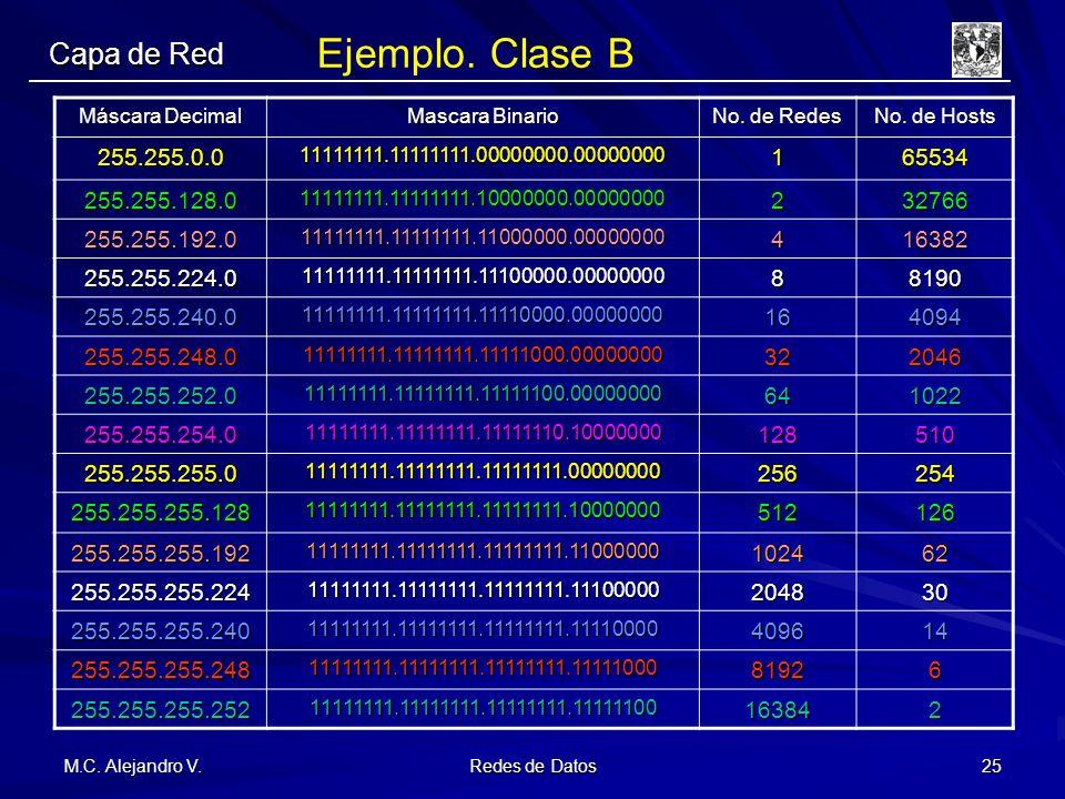 M.C. Alejandro V. Redes de Datos 25 Ejemplo. Clase B Máscara Decimal Mascara Binario No. de Redes No. de Hosts 255.255.0.011111111.11111111.00000000.0