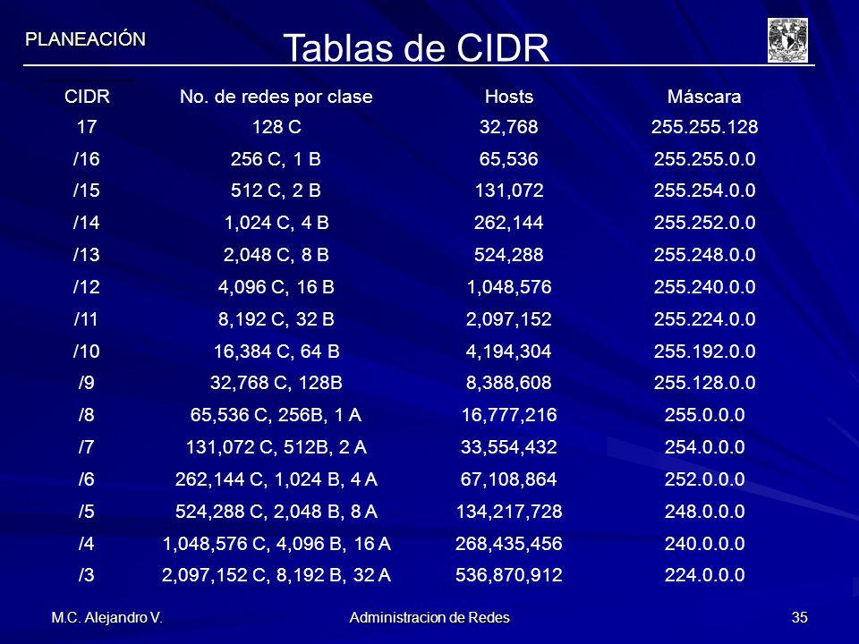 M.C. Alejandro V. Administracion de Redes 35 PLANEACIÓN Tablas de CIDR CIDRNo. de redes por claseHostsMáscara 17128 C32,768255.255.128 /16256 C, 1 B65