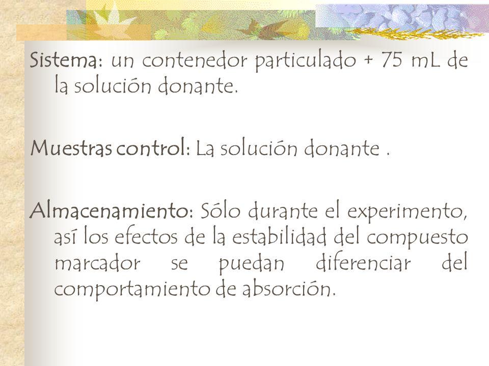 Sistema: un contenedor particulado + 75 mL de la solución donante. Muestras control: La solución donante. Almacenamiento: Sólo durante el experimento,