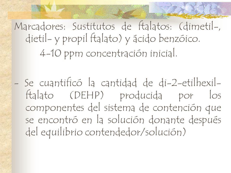 Marcadores: Sustitutos de ftalatos: (dimetil-, dietil- y propil ftalato) y ácido benzóico. 4-10 ppm concentración inicial. - Se cuantificó la cantidad