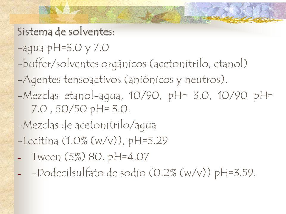 Sistema de solventes: -agua pH=3.0 y 7.0 -buffer/solventes orgánicos (acetonitrilo, etanol) -Agentes tensoactivos (aniónicos y neutros). -Mezclas etan