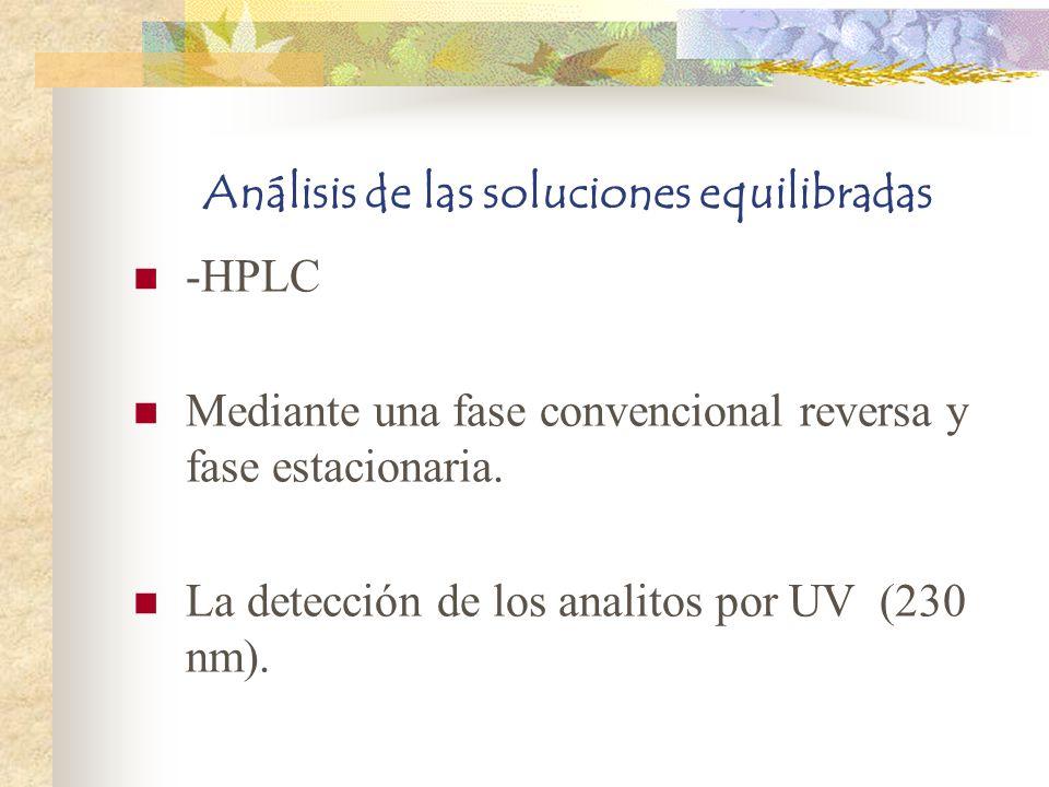 Análisis de las soluciones equilibradas -HPLC Mediante una fase convencional reversa y fase estacionaria. La detección de los analitos por UV (230 nm)