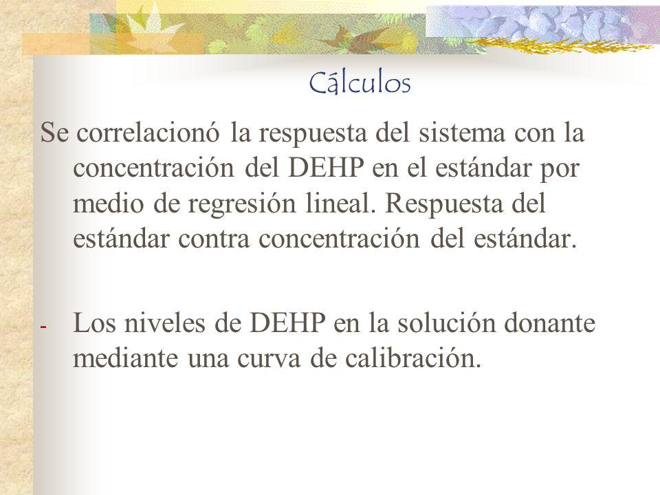 Cálculos Se correlacionó la respuesta del sistema con la concentración del DEHP en el estándar por medio de regresión lineal. Respuesta del estándar c