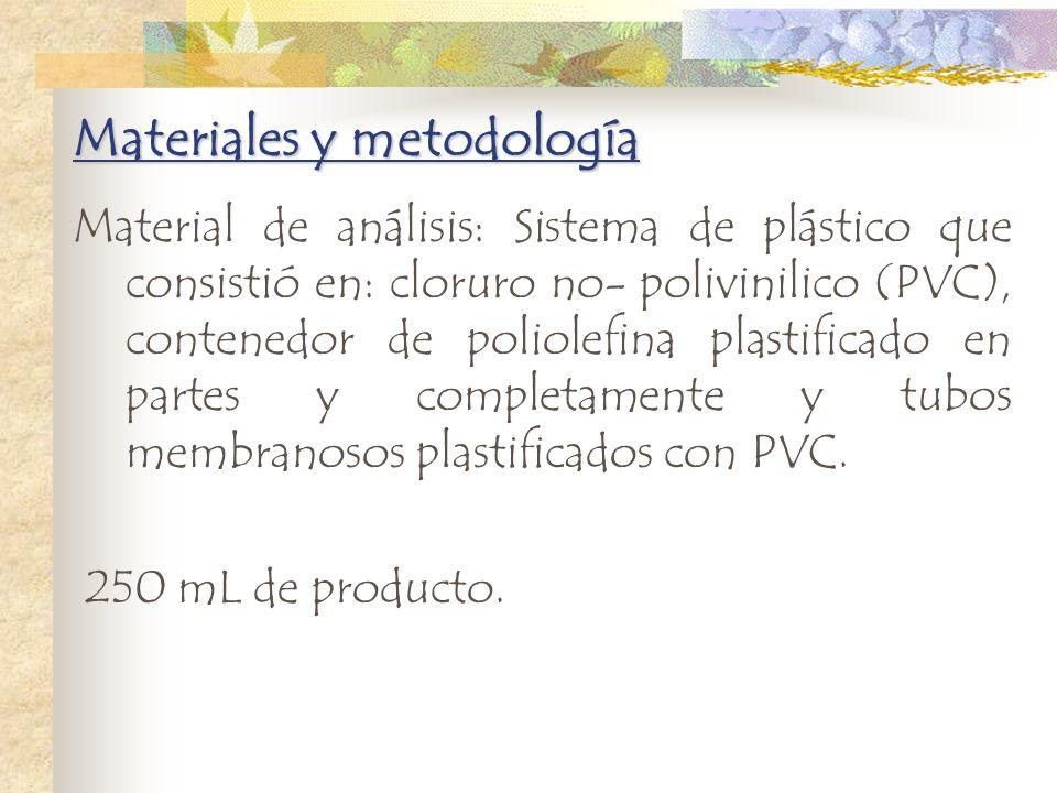 Materiales y metodología Material de análisis: Sistema de plástico que consistió en: cloruro no- polivinilico (PVC), contenedor de poliolefina plastif