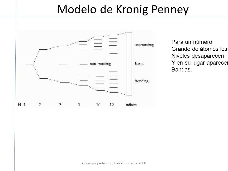 Modelo de Kronig Penney Curso propedéutico, Física moderna 2008 Para un número Grande de átomos los Niveles desaparecen Y en su lugar aparecen Bandas.