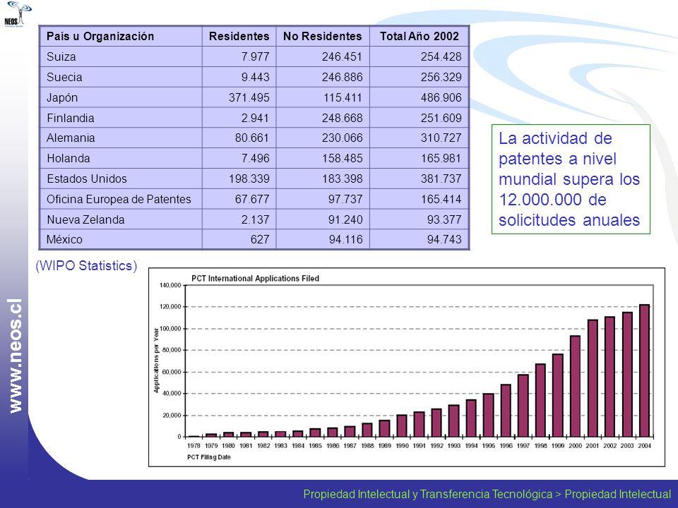 Propiedad Intelectual y Transferencia Tecnológica > Propiedad Intelectual w w w. n e o s. c l (WIPO Statistics) País u OrganizaciónResidentesNo Reside