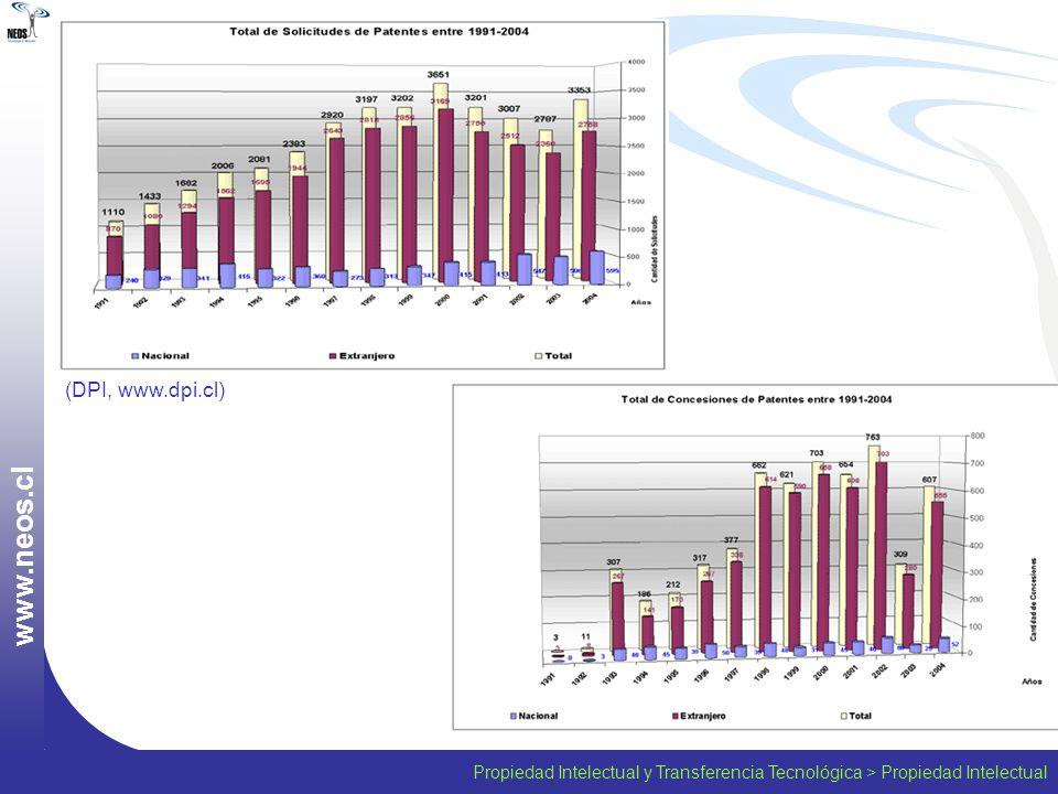 Propiedad Intelectual y Transferencia Tecnológica > Propiedad Intelectual w w w. n e o s. c l (DPI, www.dpi.cl)