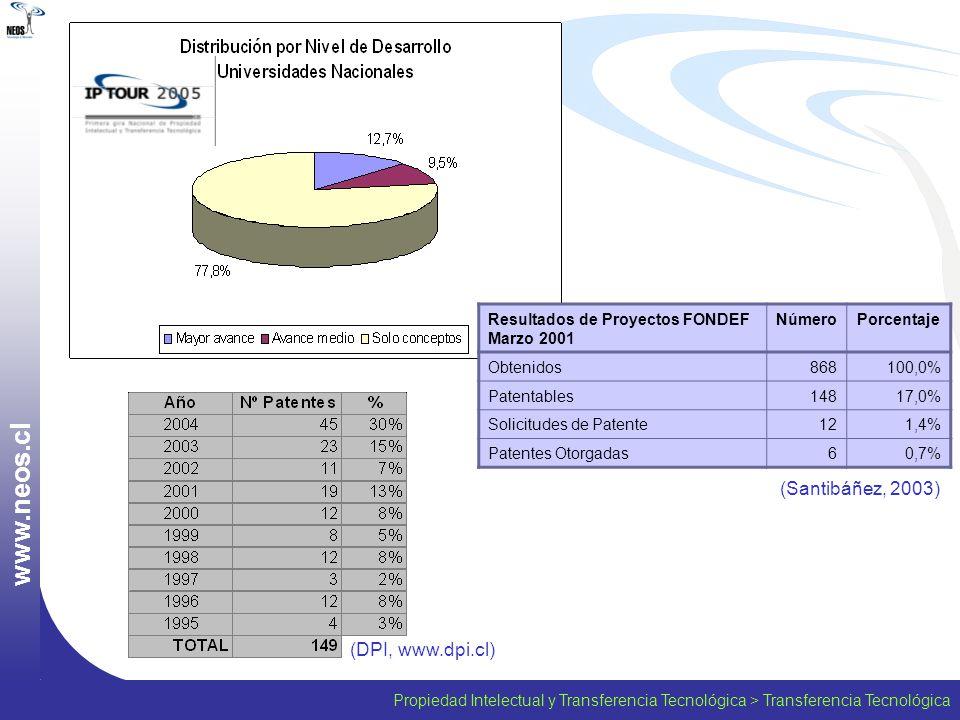 Propiedad Intelectual y Transferencia Tecnológica > Transferencia Tecnológica w w w. n e o s. c l Resultados de Proyectos FONDEF Marzo 2001 NúmeroPorc