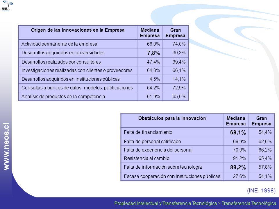 Propiedad Intelectual y Transferencia Tecnológica > Transferencia Tecnológica w w w. n e o s. c l (INE, 1998) Origen de las Innovaciones en la Empresa